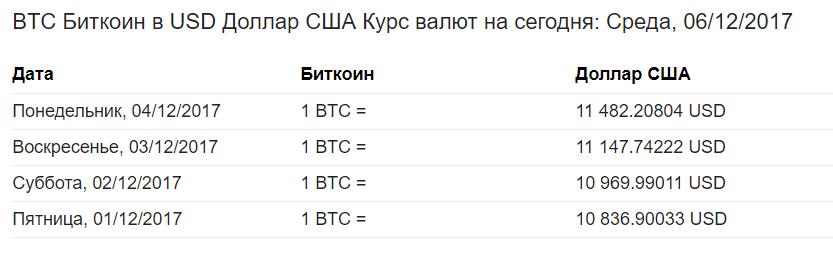 сколько стоит биткоин сегодня