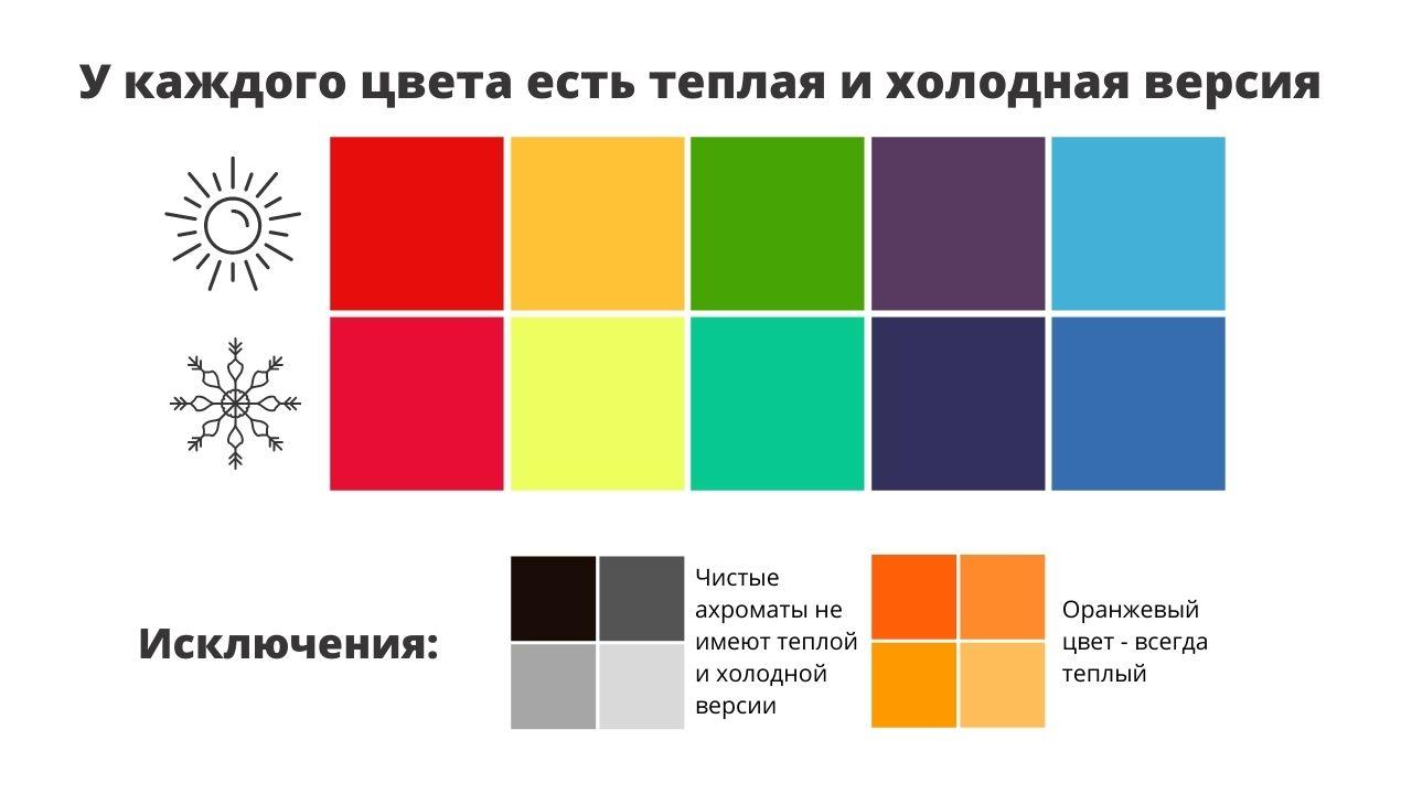 характеристики цветов